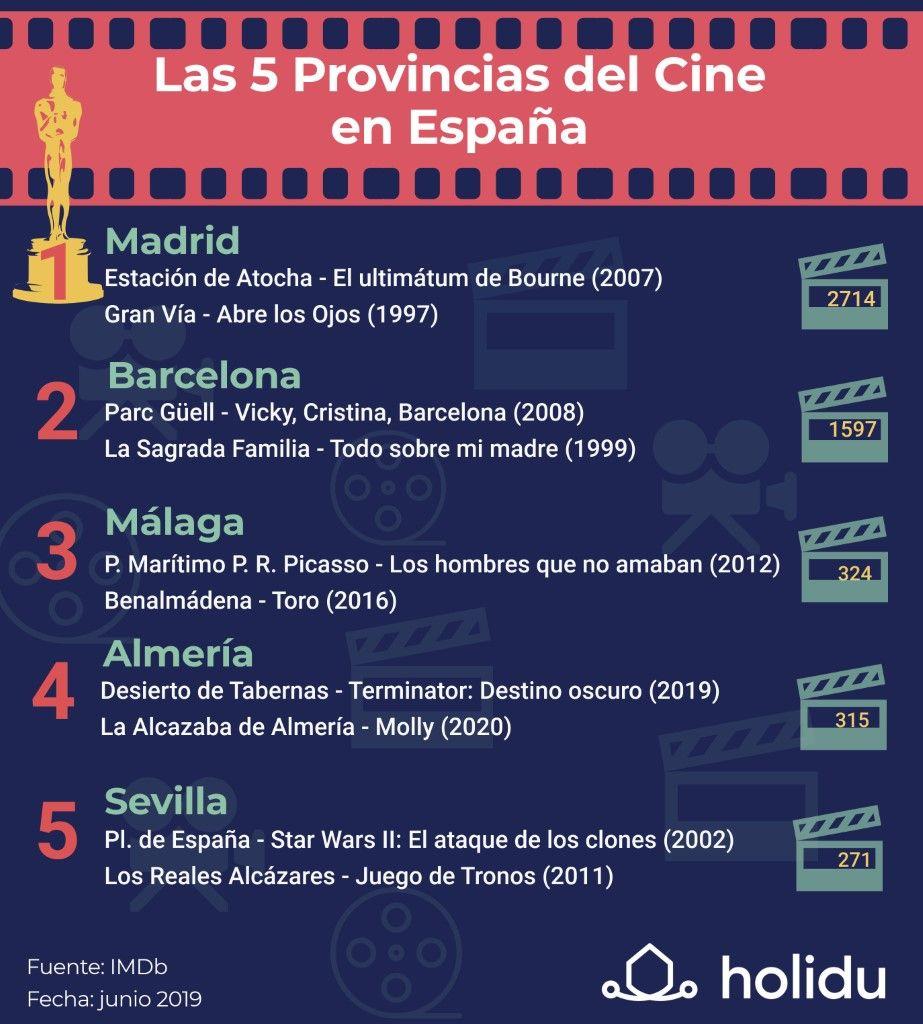 Las 5 provincias del cine en España (por Holidu)
